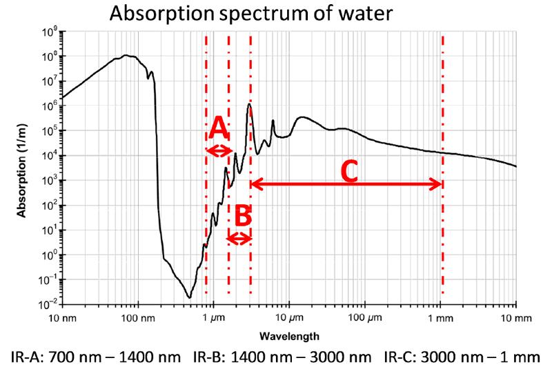 Figure 1: Absorption spectrum of water