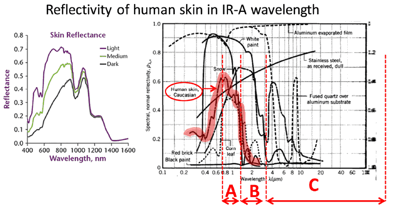 Figure 2: Reflectivity of human skin (highlighted) in the Infrared Spectrum