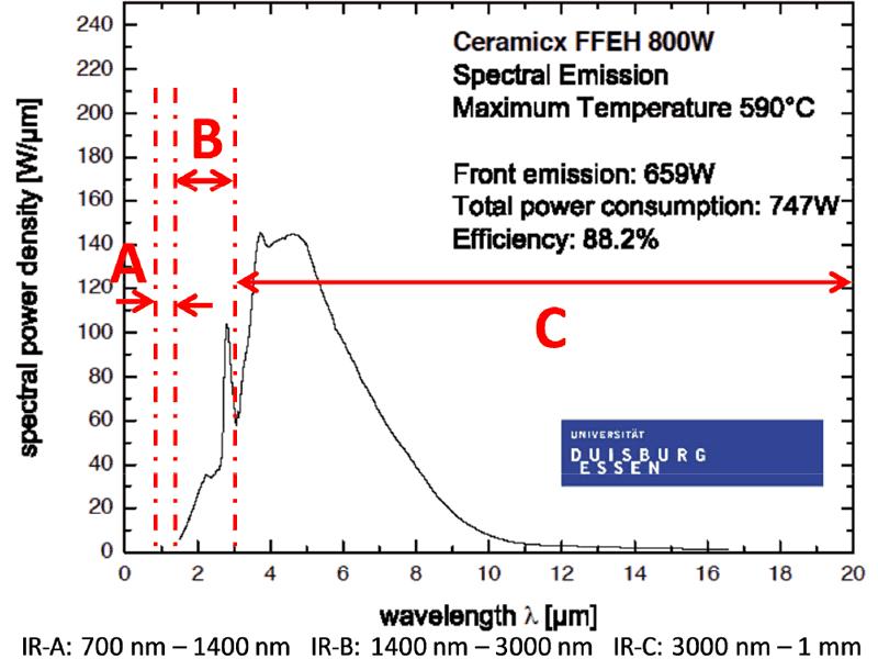 Figure 4: Spectral Emission Profile of Ceramic emitters