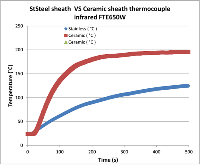 Figure 2: Results of infrared heating rate for ceramic and stainless steel sheathed thermocouples .