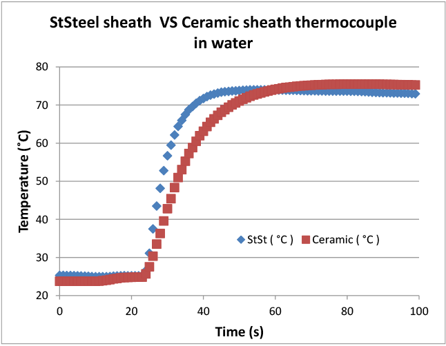 Figure 3. Results of conductive/convective heating rate for ceramic and stainless steel sheathed thermocouples