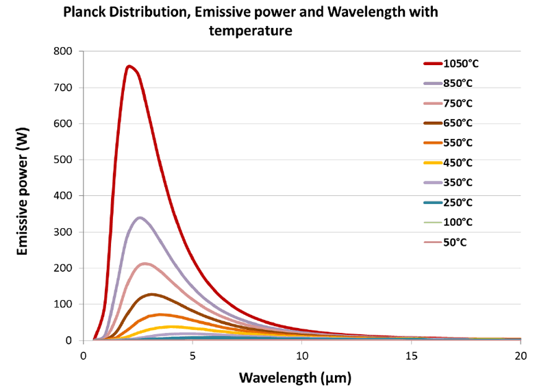 Figure 1: Infrared distribution for various emitter temperatures from 1050°C to 50°C.
