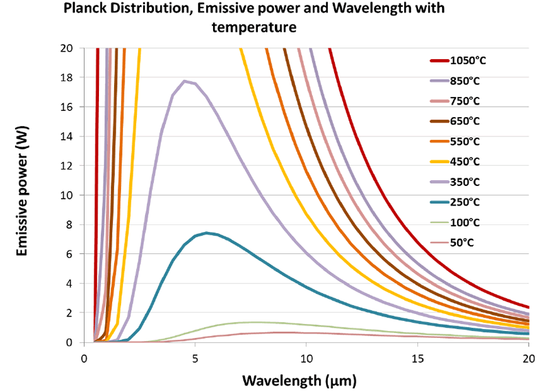 Figure 2: Close up of Infrared distribution for various emitter temperatures from 350°C to 50°C