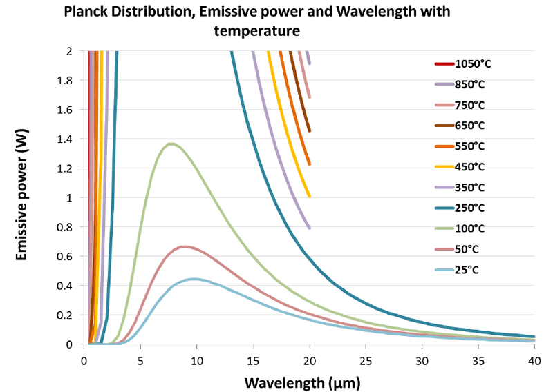 Figure 3: Close up of Infrared distribution for various emitter temperatures from100°C to 25°C