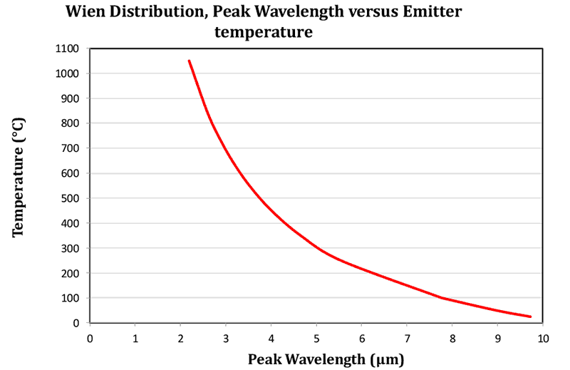 Figure 4: Wien Law allows peak wavelength to be predicted from temperature