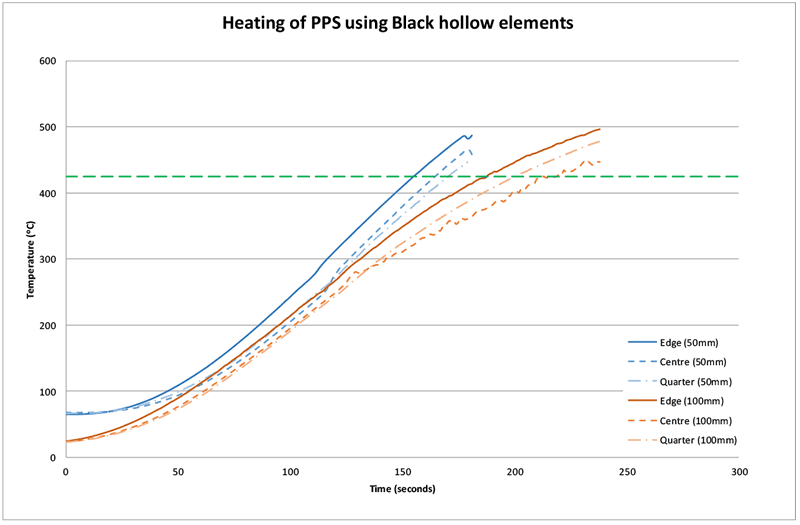 Figure 11: Heating curves for PPS under FFEH elements