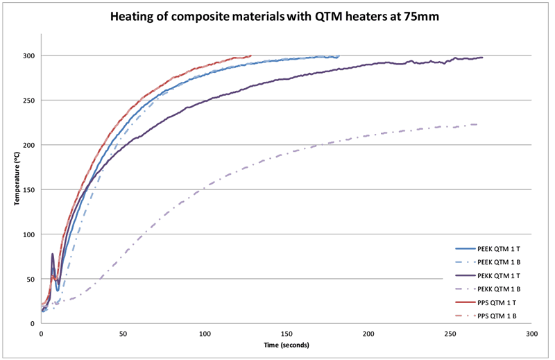 Figure 12 Temperature difference for sample materials heated with QTM heater