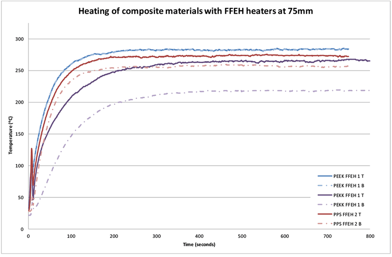 Figure 13 Temperature difference for sample materials heated with FFEH heater