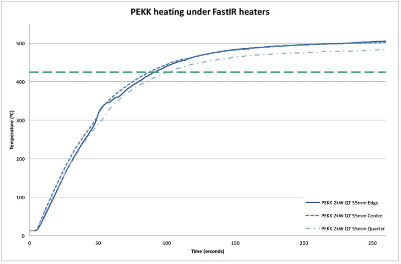 Figure 6 Heating of PEKK under QT heaters