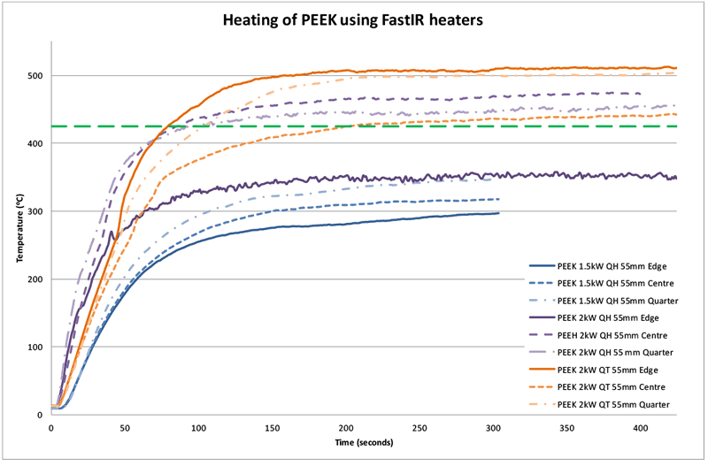 Figure 4: Heating comparison for PEEK with halogen and tungsten heaters at 55mm