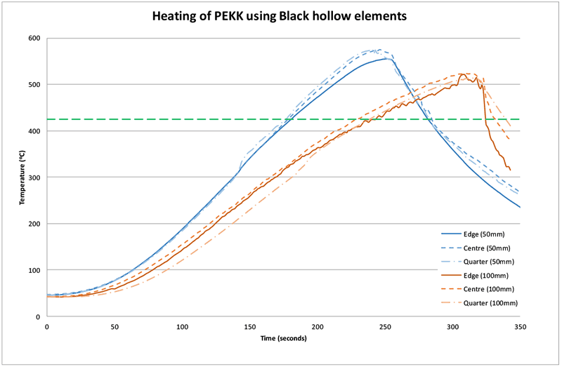 Figure 10: Heating of PEKK using black hollow elements