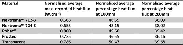 Comparison study of five quartz glasses used for element protection