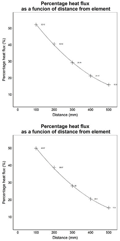 Comparison of aged reflector efficiency