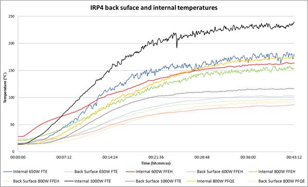 IRP4 performance evaluation-1